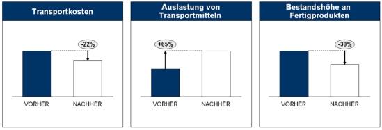Ergebnisse aus bisherigen Projekten zur Transportkostenoptimierung