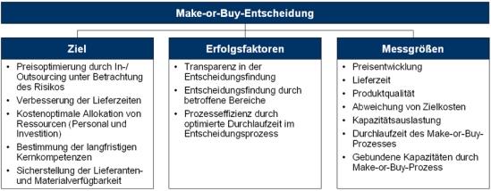 Ziele, Erfolgsfaktoren und Messgrößen der Make-or-Buy-Entscheidung zur Optimierung der logistischen Leistungstiefe