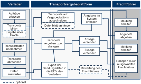 Konzept einer Logistikplattform
