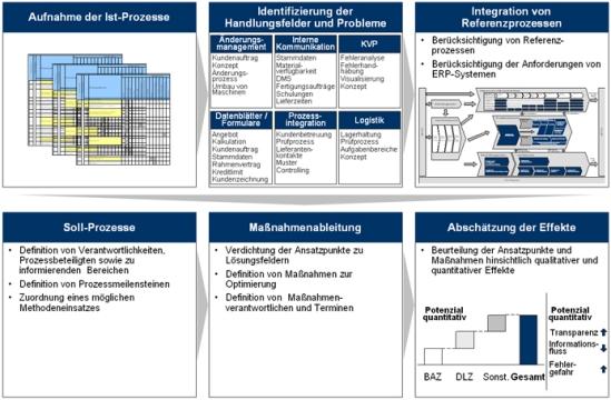 Prozessreorganisation