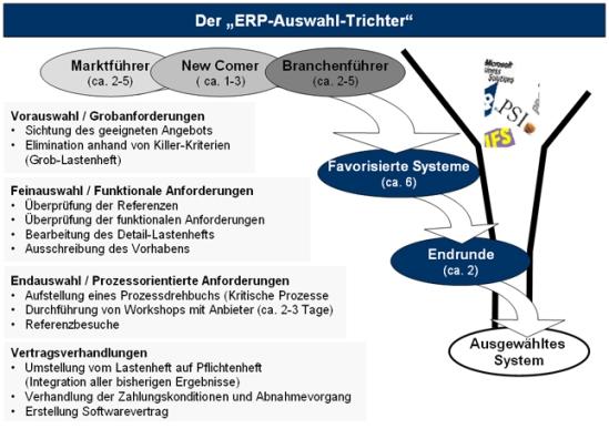 Trichtermodell zur ERP-Auswahl
