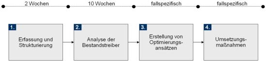 Vorgehensweise zur Implementierung der Methode Bestände-Halbe