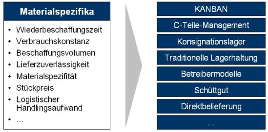 Kriterien zur Auswahl des optimalen Anlieferkonzepts