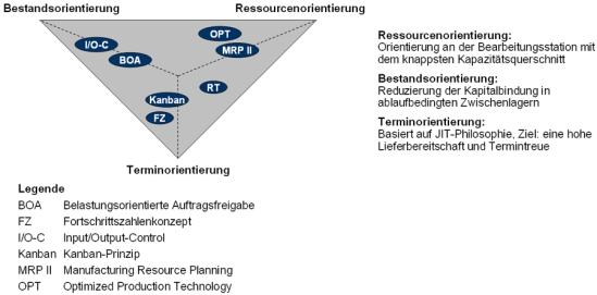Klassifizierung der Steuerungskonzepte nach Bestands-, Ressourcen- und Terminorientierung