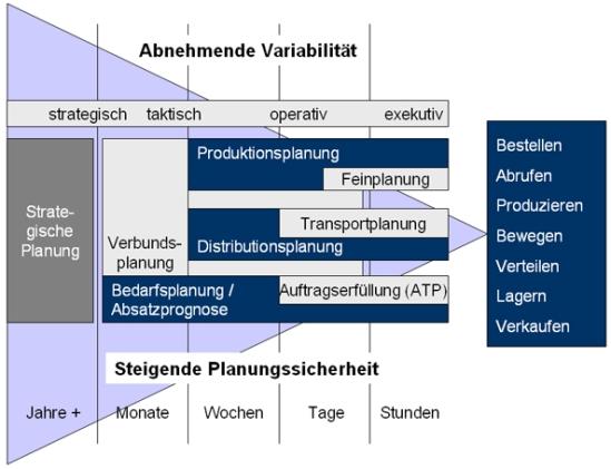 Planungsebenen und -funktionen im Supply Chain Management