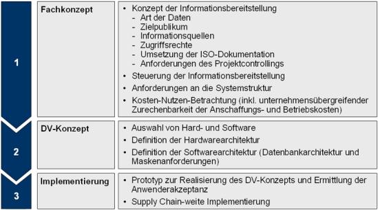 Vorgehensweise zur Auswahl und Implementierung eines geeigneten SCM-Tools