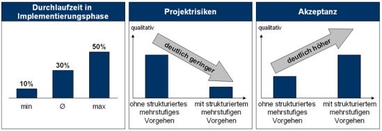 Potenziale durch die Auswahl und Implementierung geeigneter Planungs- und Steuerungstools