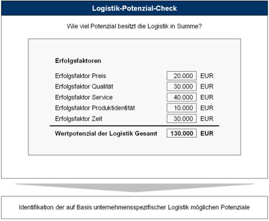 "Tool ""Logistik-Potenzial-Check"""