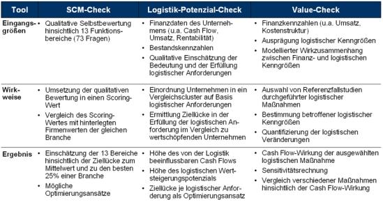 Logistik-Tool-Set