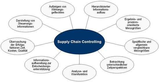 Konzept des Supply Chain Controllings