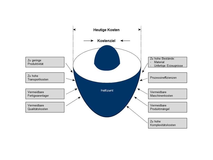 Kontinuierliche Verbesserung in der Supply Chain