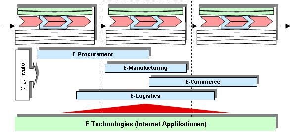 Abb. E-Technologies