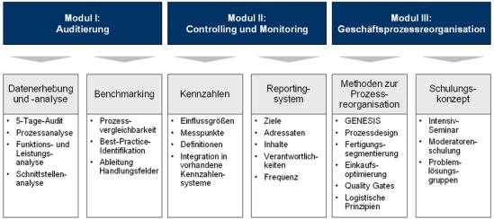 Konzept eines Integrierten Managementinformationssystems (IMIS)