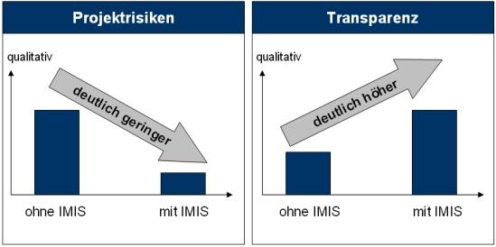Ergebnisse der Implementierung eines Integrierten Managementinformationssystems