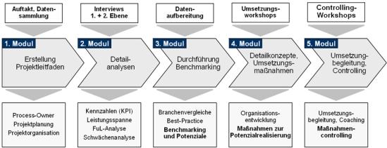 Vorgehensweise zur Durchführung eines Personal- und Organisationsbenchmarkings