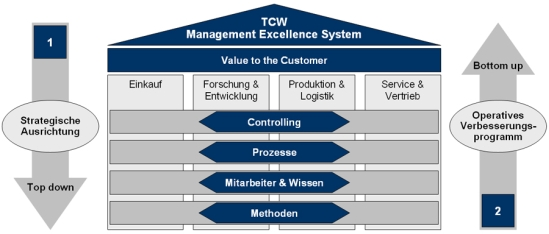 "Konzept ""TCW Management Excellence System"""