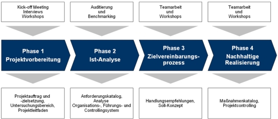 Vorgehensweise zur Gestaltung von Zielvereinbarungsprozessen