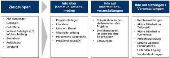 Erarbeitung eines integrierten Informationskonzepts