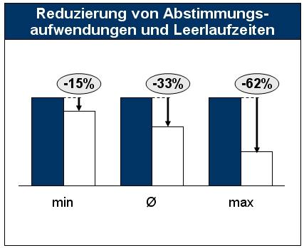 Reduzierung von Abstimmungsaufwendungen und Leerlaufzeiten durch die Einführung eines integrierten Kommunikationskonzepts