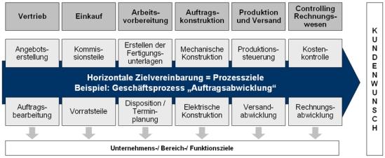 Für die Zielvereinbarung relevante Unternehmens- und Bereichsziele