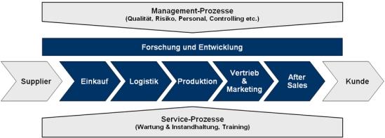 Systematische Untersuchung von Chancen und Risiken entlang der gesamten unternehmerischen Wertschöpfungskette