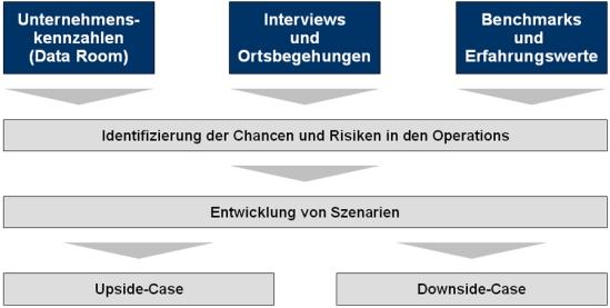 TCW-Vorgehensweise zur Operational Due Diligence