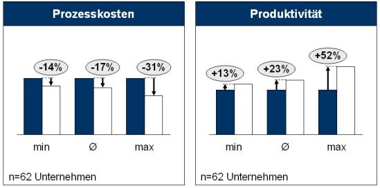 Ergebnisse von Funktions- und Leistungsanalysen