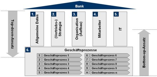 Umfassende Analyse der unternehmerischen Prozesse und Strukturen