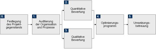 Vorgehensweise zur Optimierung der Geschäftsprozesse