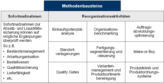 Methodenbausteine des Sanierungsmanagements