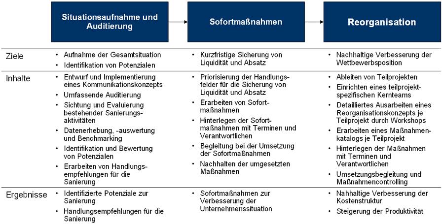 abb 2 vorgehensweise im sanierungsmanagement - Kommunikationskonzept Beispiel