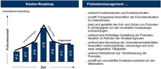 Fixkosten und Fixkostenmanagement