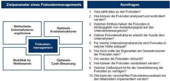 Kernfragen des Fixkostenmanagements
