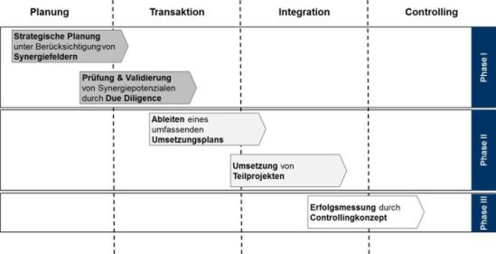 Vorgehensweise zur Integration