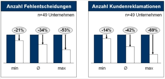 Ergebnisse von Personal- und Führungskräfteauditierungen