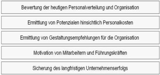 Zielsetzungen des Personal- und Organisationsbenchmarkings