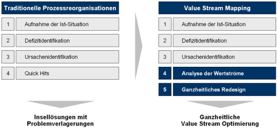 Von der traditionellen Prozessreorganisation zum Value Stream Mapping