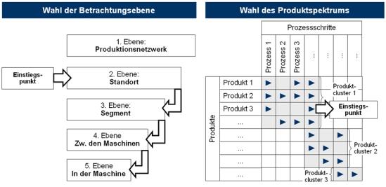 Durchführung des Value Stream Mappings
