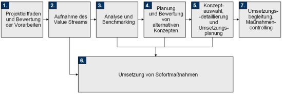 Vorgehensweise im Value Stream Mapping