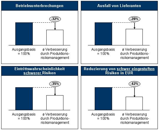 Produktionsrisikomanagement, Risikomanagement