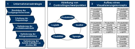 Monitoring, Visualisierung, Informations- uns Steuerungssystem