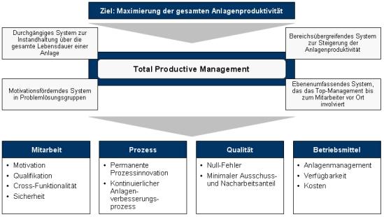 Total Productive Maintenance, TPM, Instandhaltungsmanagement, Instandhaltung