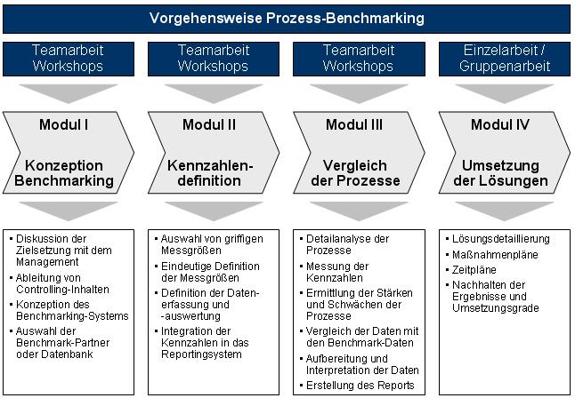 Benchmarking So Lernen Unternehmen Von Den Besten