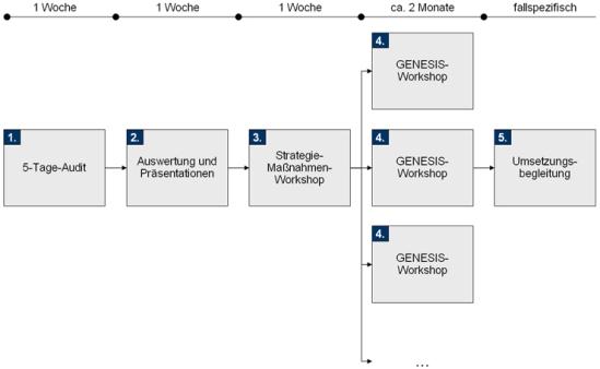 Vorgehensweise der TCW-Methodik zur Durchlaufzeitreduzierung