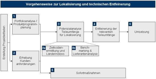 Lokalisierung, technische Entfeinerung, Entfeinerung, Länderindizes