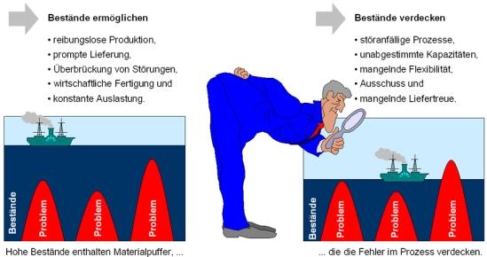 Vor- und Nachteile von Beständen