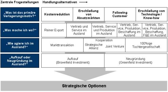 Standort, Strandortstrategie, Standortplanung, Standortentscheidung