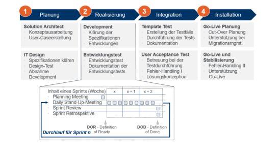 Agiler Projektplan zur Umsetzung