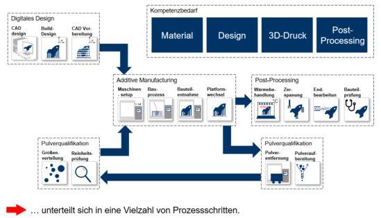 Ausprägung der 3D-Druck-Wertschöpfungskette