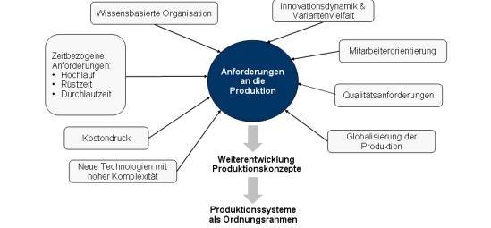 Produktionssystem, Produktionssysteme
